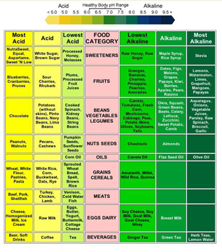 foods_for_alkalinity